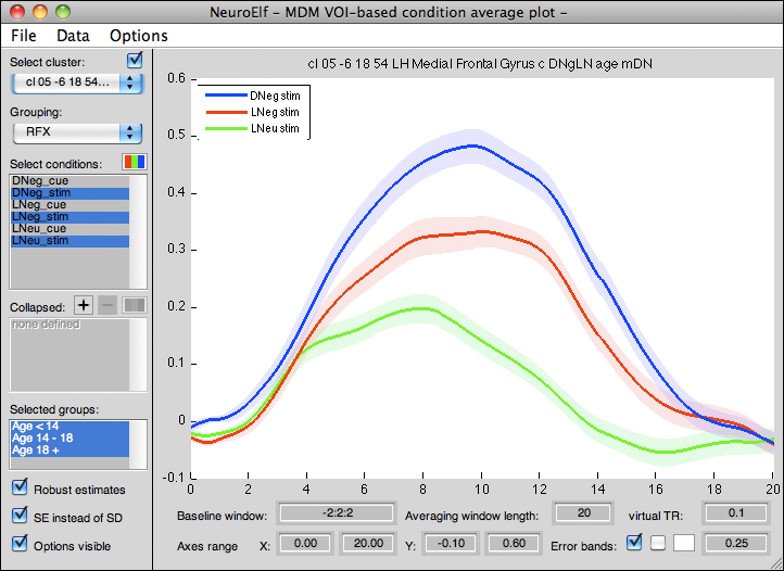 MDM VOI condition average plot (showing three conditions, with error bands representing RFX standard-error of the mean